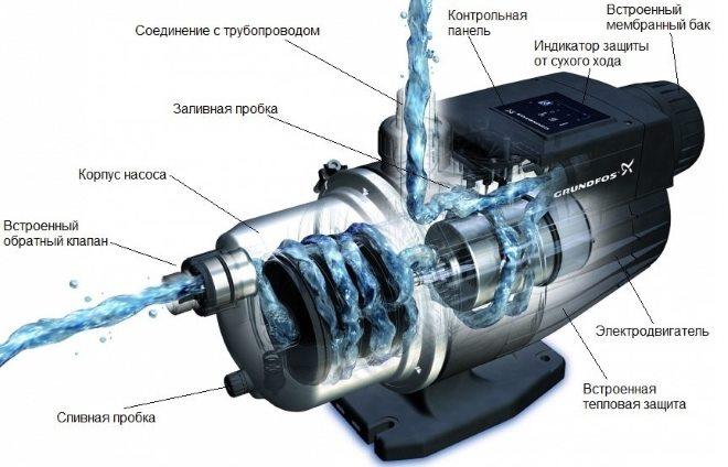 nasosnaya-stantsiya-dlya-D742.jpg
