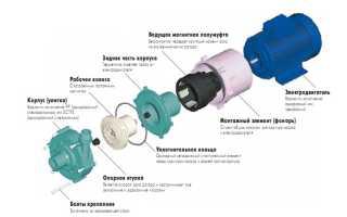 Химические насосы: центробежные, с магнитной муфтой, для агрессивных сред