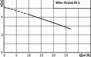 Насосы Wilo Drainlift: модели, характеристики