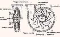 Насосы Кама: погружные, центробежные, скважинные – характеристики
