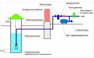 Насосы для скважины (скважинные) на воду: как поставить?