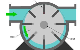 Шиберный насос (пластинчатый): принцип работы и конструкция