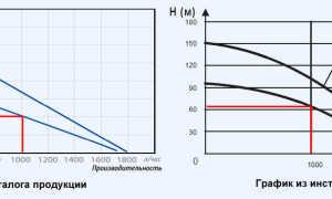 Скважинные насосы Беламос (Belamos для скважины): модели, характеристики