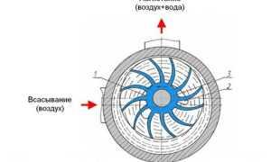 Вакуумный насос: принцип работы, характеристики